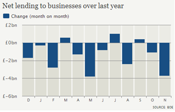Biggest fall in business lending in six months