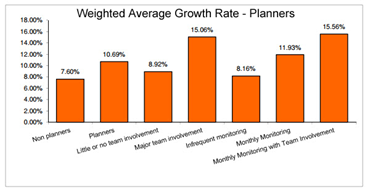 Average Growth Rate graph