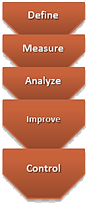 DMAIC improvement cycle