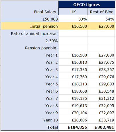 pension table1