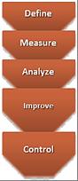 DMAIC improvement cycle