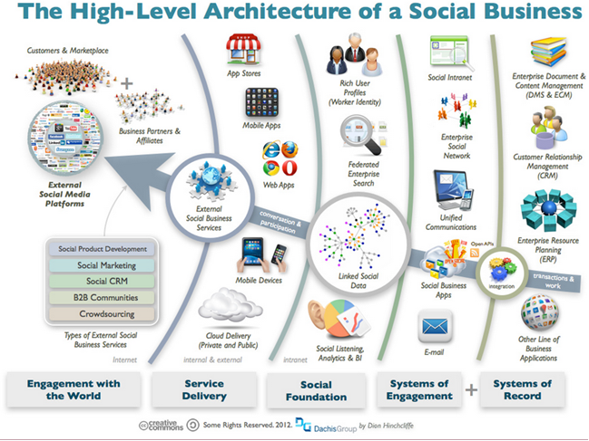 Architecture of Social Business